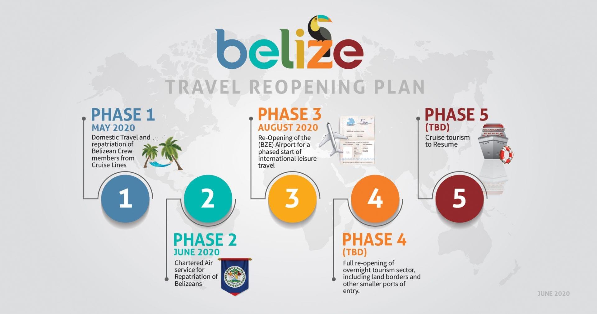 belize-reopening-plan
