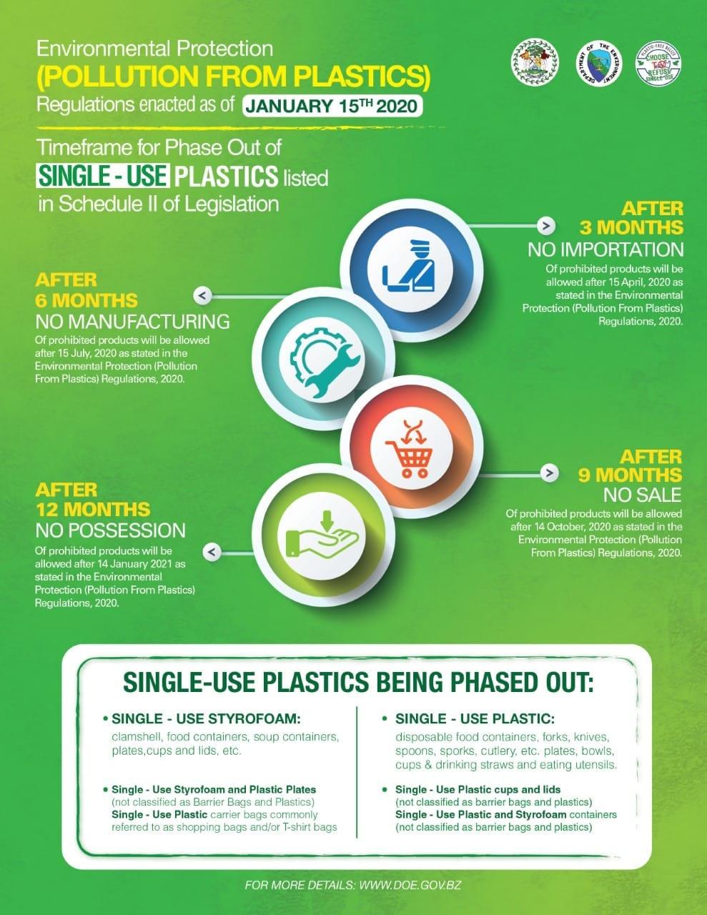 single use plastic phase out timeline DOE