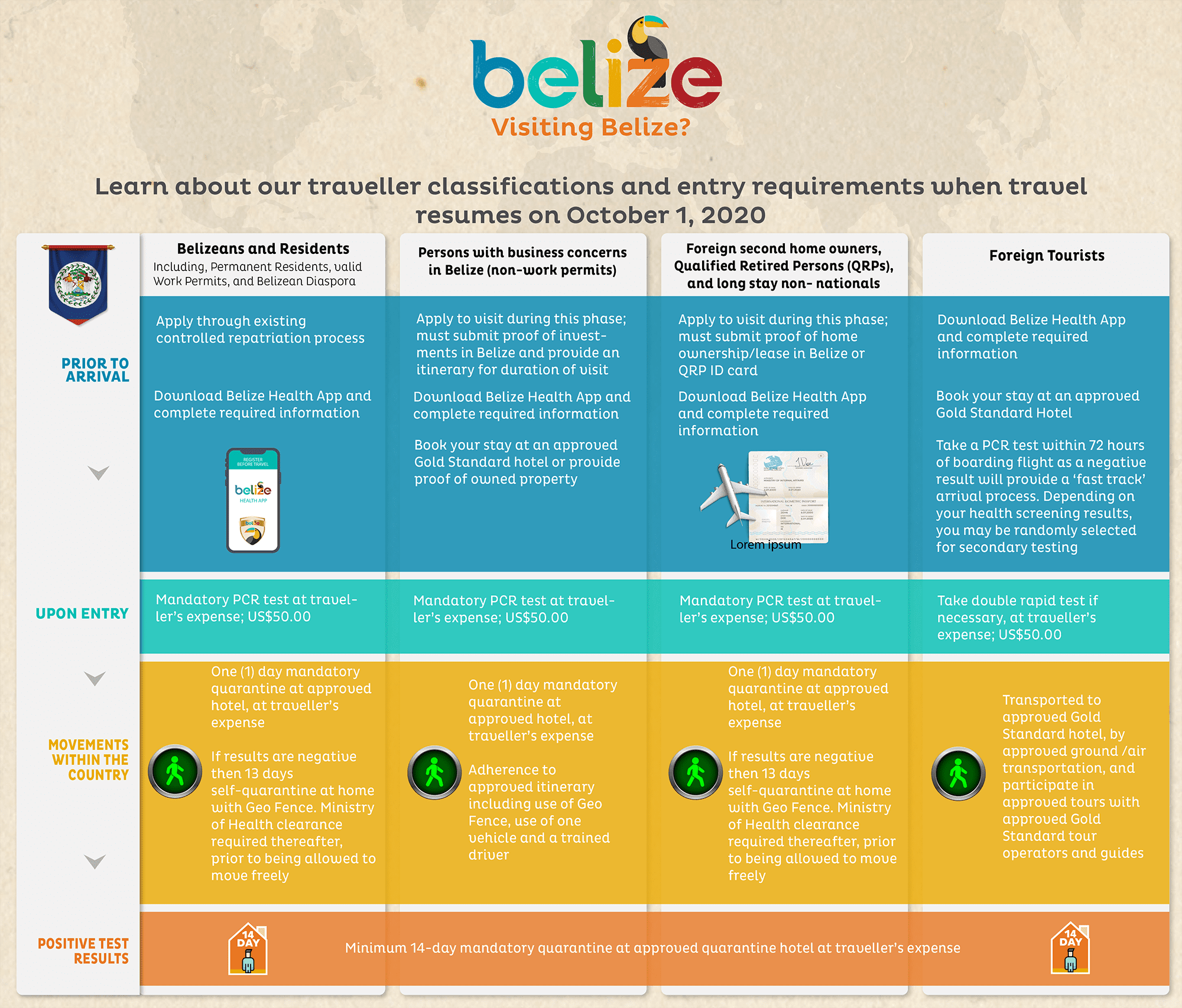 belize entry requirements classification