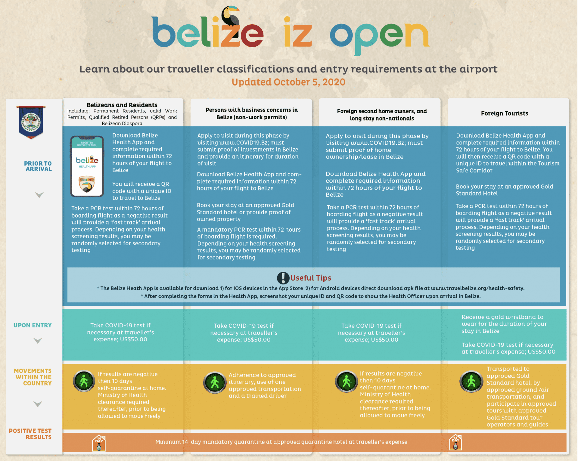 Updated Traveler Matrix Belize Entry Requirements
