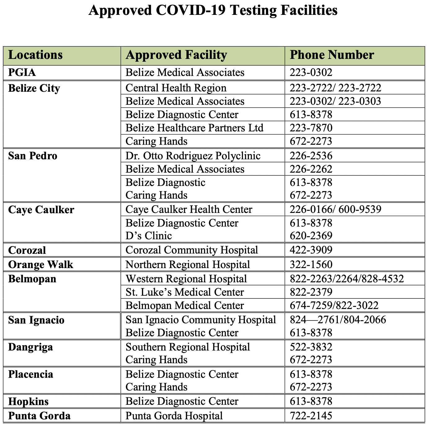 approved covid testing facilities MOHW belize
