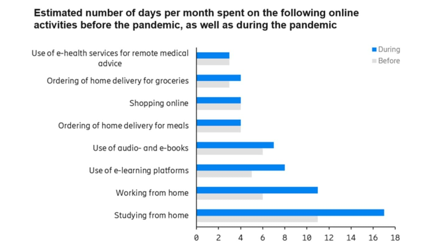 use-e-health-internet